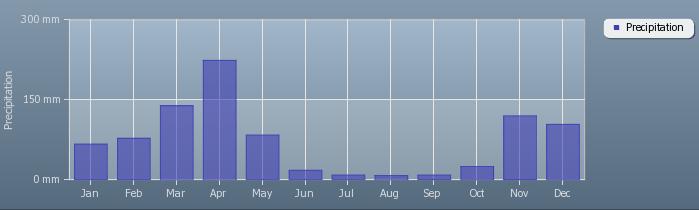 gemiddelde-regen-in-tanzania