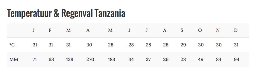 Beste reistijd Tanzania